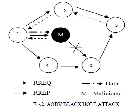 Black hole attack thesis